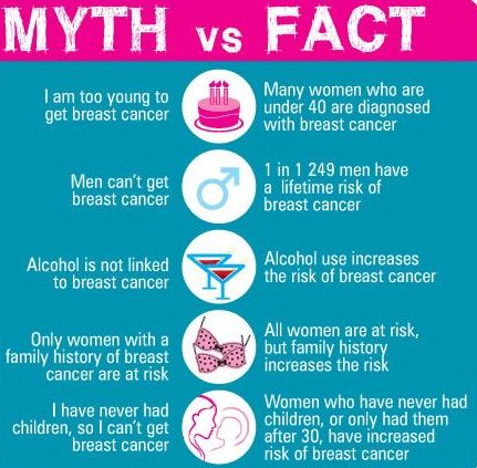 Breast Cancer Myths 2015