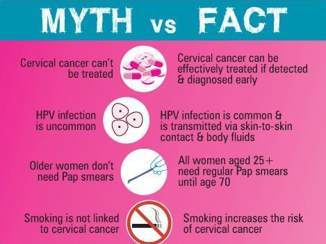 Cervical Cancer Myths 2015