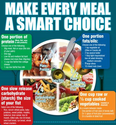 Pack My Plate Poster Nutritio...