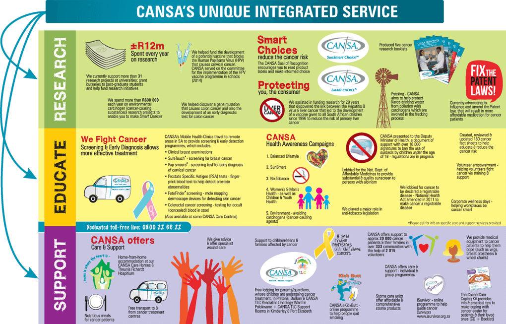 cansa-integrated-service