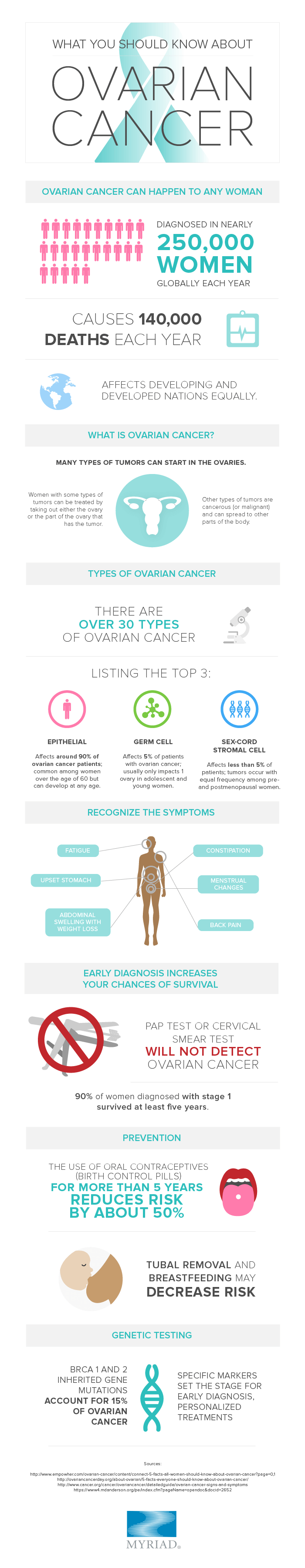 What You Should Know About Ovarian Cancer Cansa The Cancer Association Of South Africa