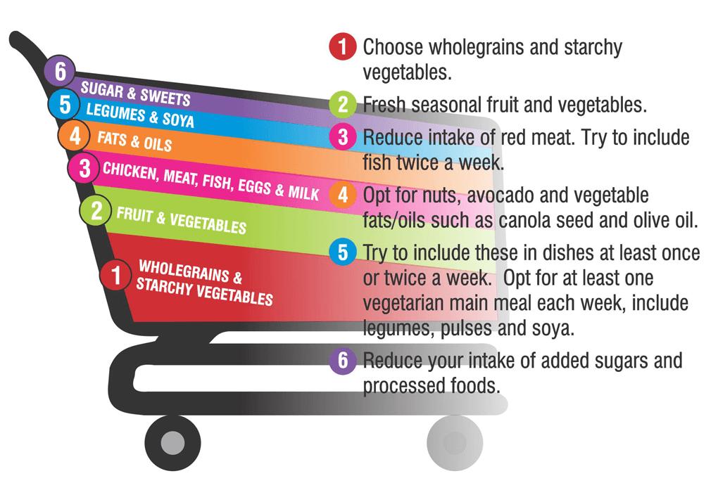 Healthy-food-Trolley