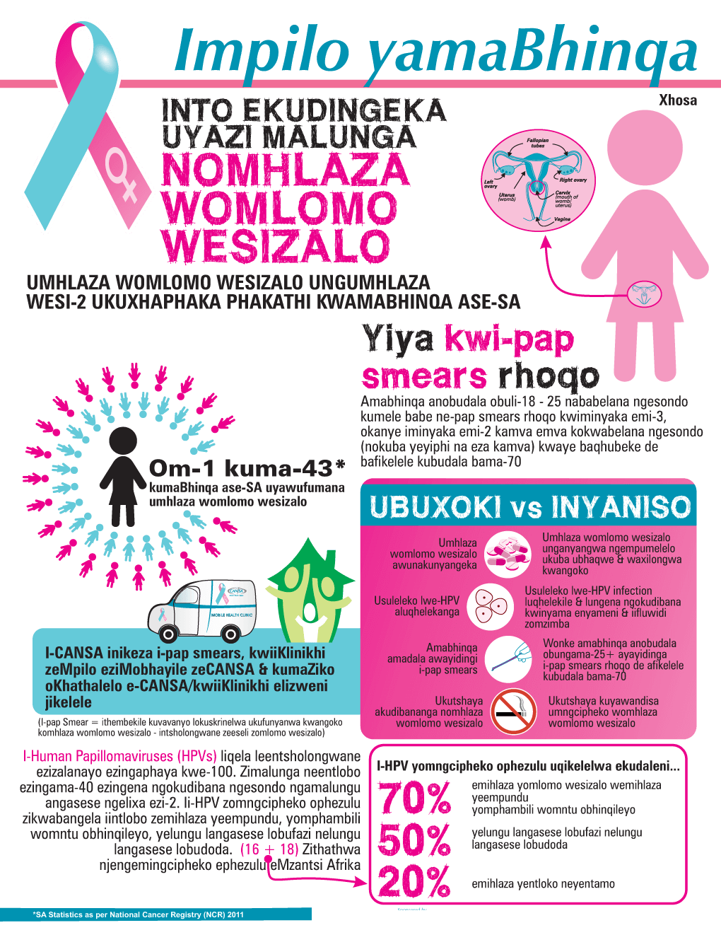 wh-cervical-infographic-xhosa-2016-2