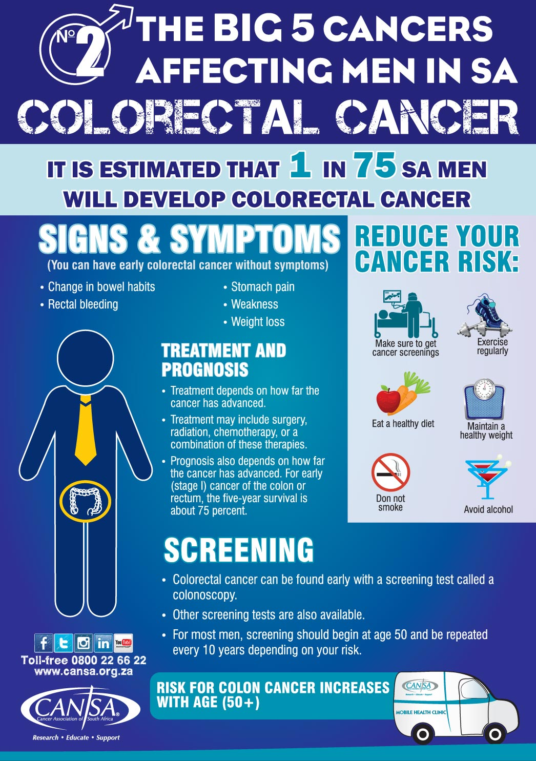 Infographic Colorectal Cancer Men Cansa The Cancer Association Of South Africa