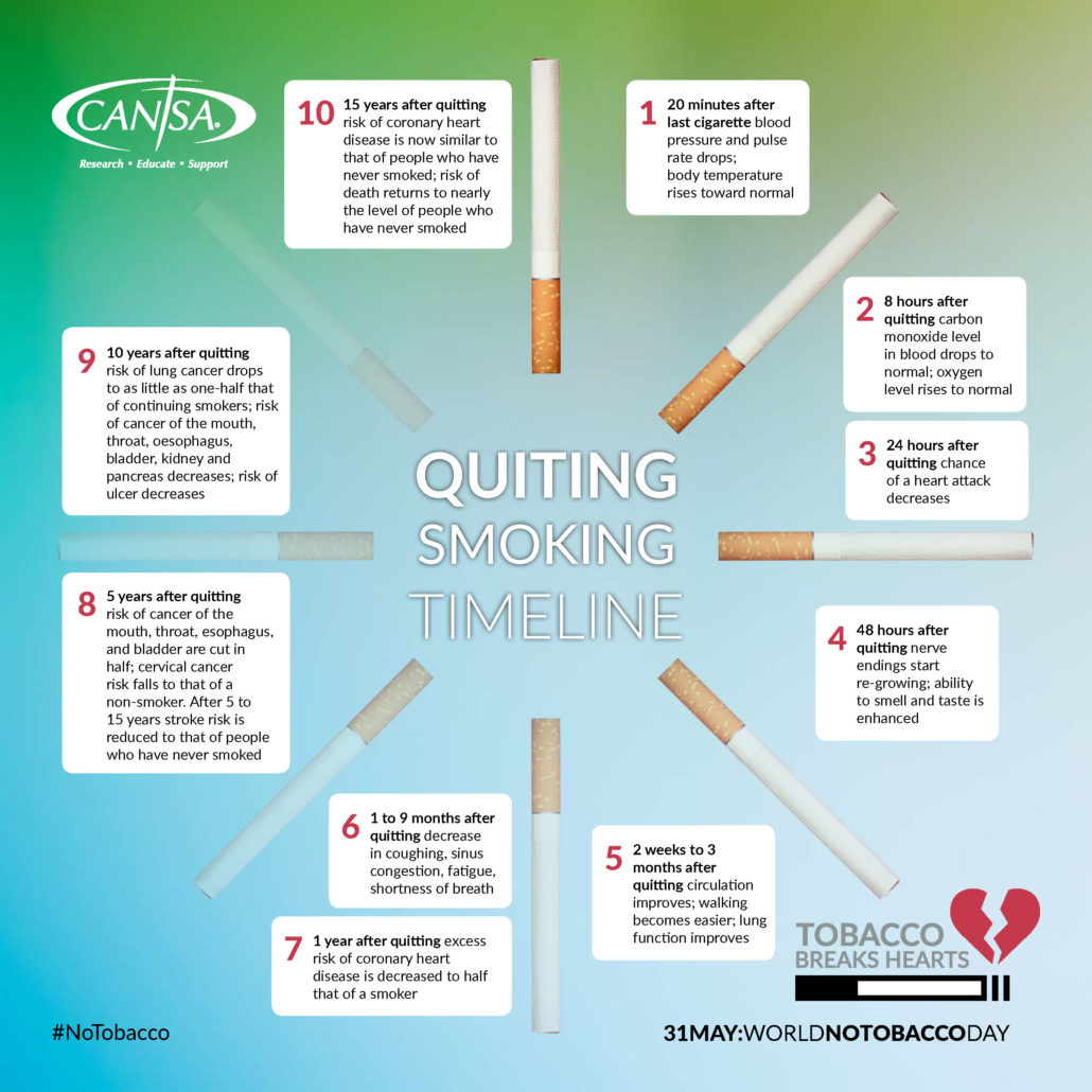 Benefits When You Quit Smoking
