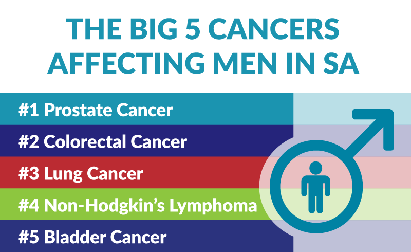 Big 5 cancers affecting men in SA