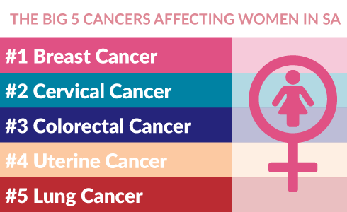 Big 5 cancers affecting women in SA