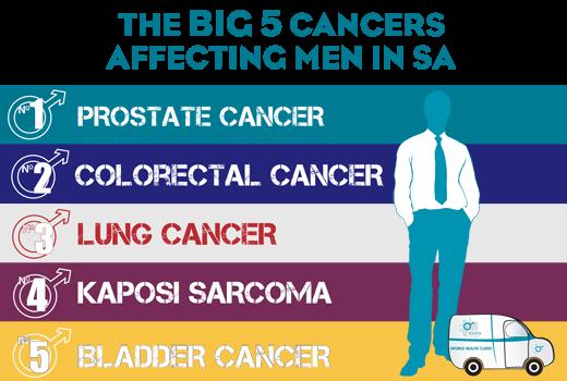 Big 5 Cancers Affecting SA Men
