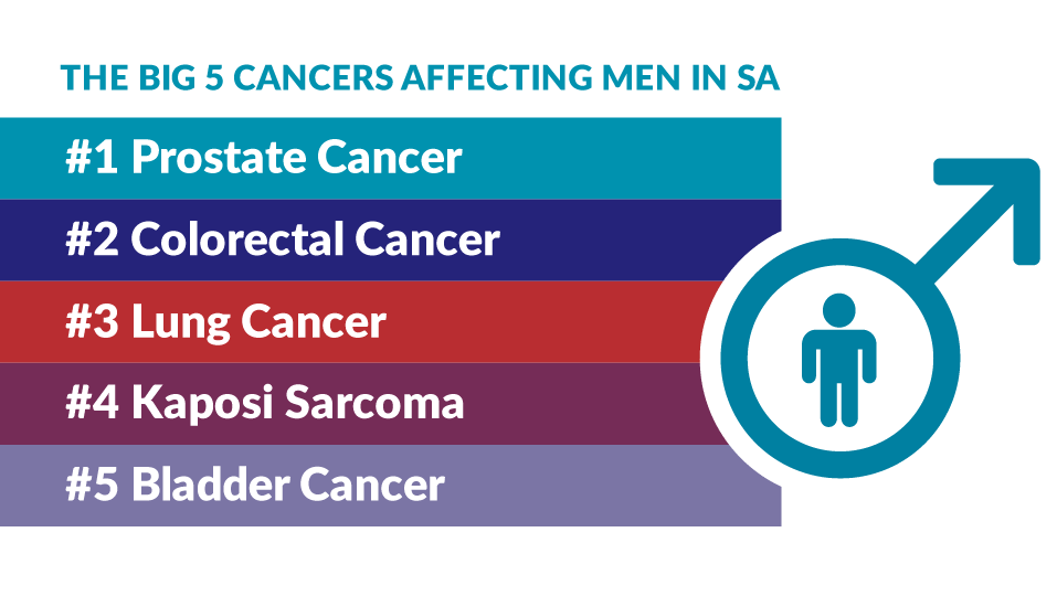 THE BIG 5 CANCERS AFFECTING MEN IN SA