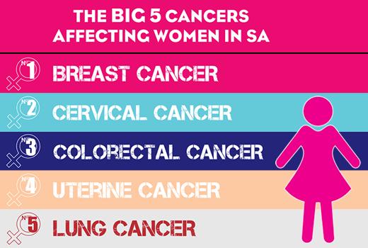 Big 5 Cancers Affecting SA Women